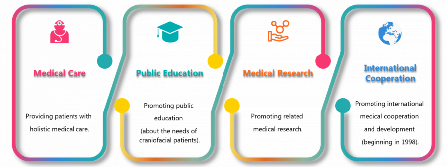 Providing patients with holistic medical care. Promoting public education (about the needs of craniofacial patients). Promoting related medical research. Promoting international medical cooperation and development (beginning in 1998)